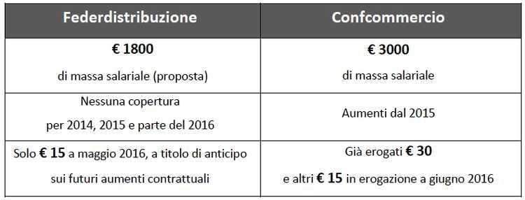 Differenza salariale tra Federdistribuzione e Confcommercio